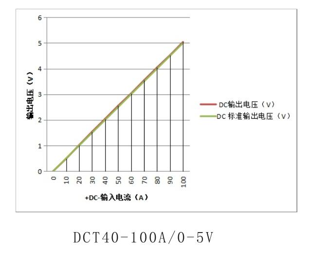 *It can measure the current and voltage of arbitrary waveforms, such as DC, AC, pulse, triangle waveform, etc.; * Fast response speed, high measurement accuracy and good linearity; *Working frequency bandwidth: signals within the frequency range of 0-30 KHz can be measured; *Strong overload capacity and large measuring range;